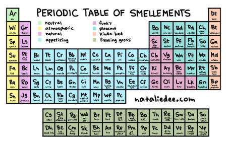 Periodic Table of Smellements