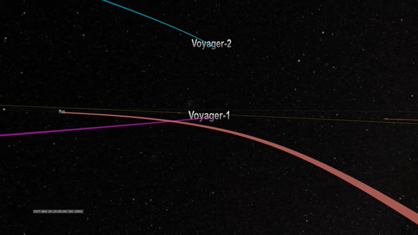 Voyager 1 and 2 travel through the solar system