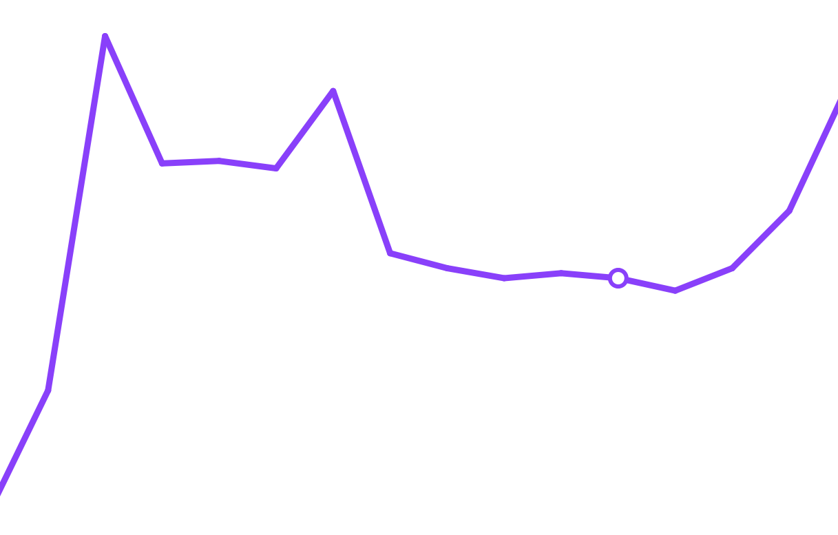 Very cat-shaped line graph, with cat ears and a tail!